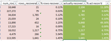 RecoverPercentages