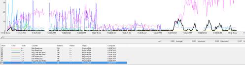 Multiple FGs, F drive, Avg Disk Sec / Write