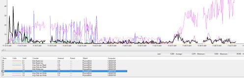 Multiple FGs, F drive, Disk Writes / sec